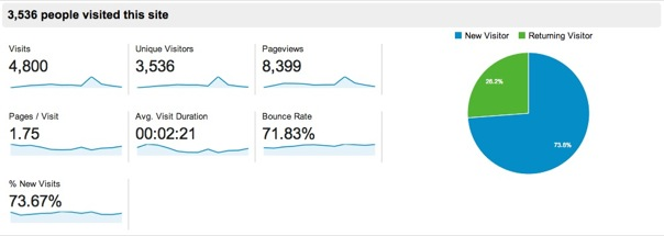 visiters google analytics